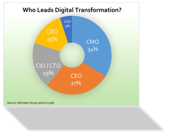 Chart- Drivers of Digital Leadership